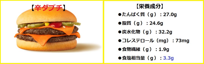 『単品 辛ダブチ』の【栄養成分】・【ビタミン】・【ミネラル】について