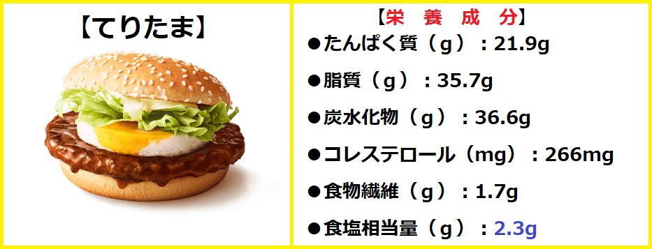 『(単品)てりたま』の【栄養成分】・【ビタミン】・【ミネラル】について